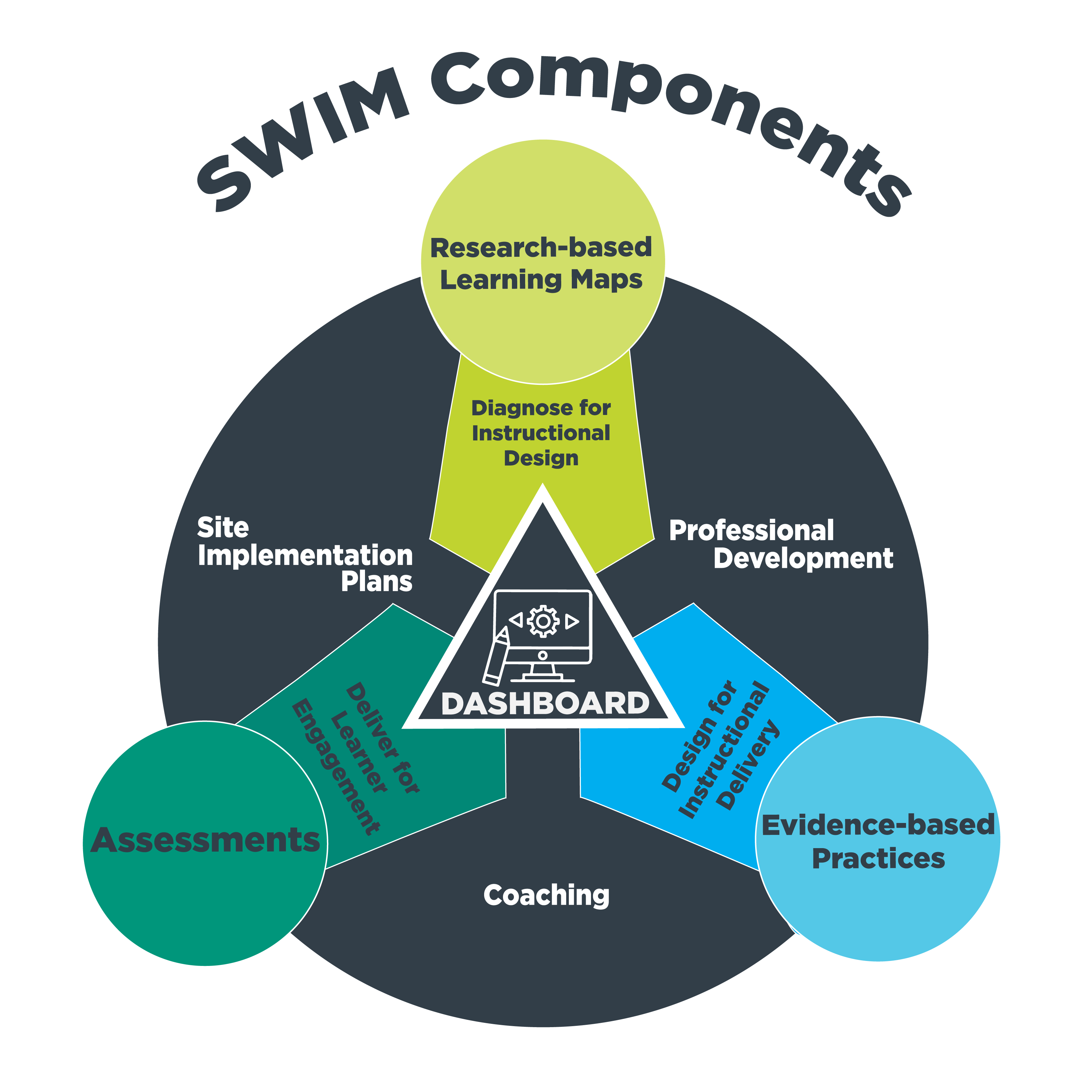 The SWIM project integrates the Iowa SDI Components with the SWIM Components in one dashboard.