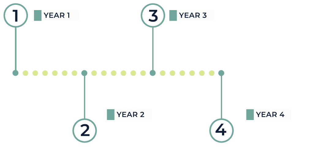 The four-year timeline for the SWIM project includes development, pilot testing, implementation at site 1, and implementation at site 2.